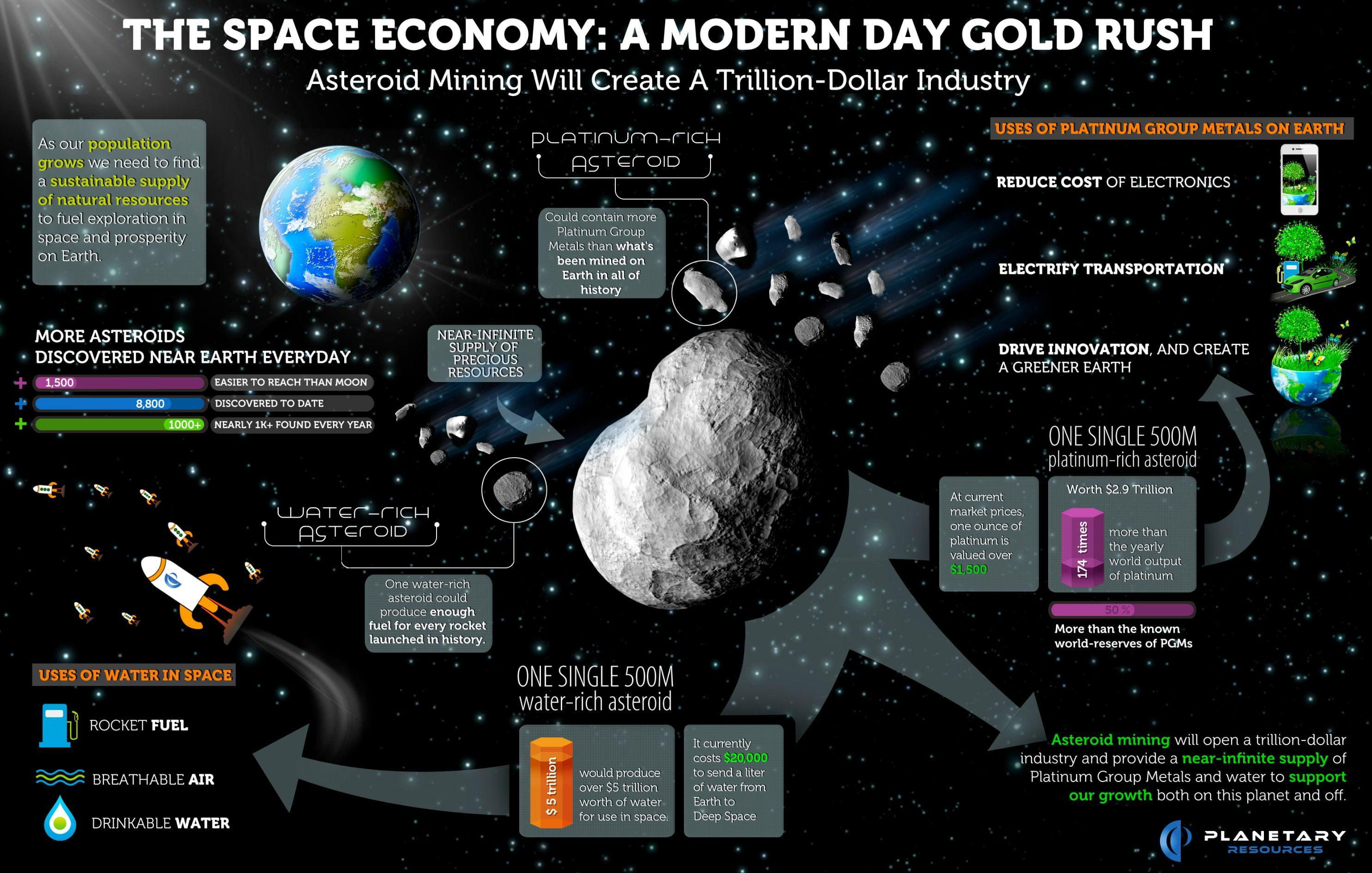Dig space & Save dear earth!